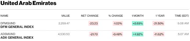 European, Middle Eastern & African Stocks - Bloomberg #UAE #Kuwait #SaudiArabia #Qatar mid-session