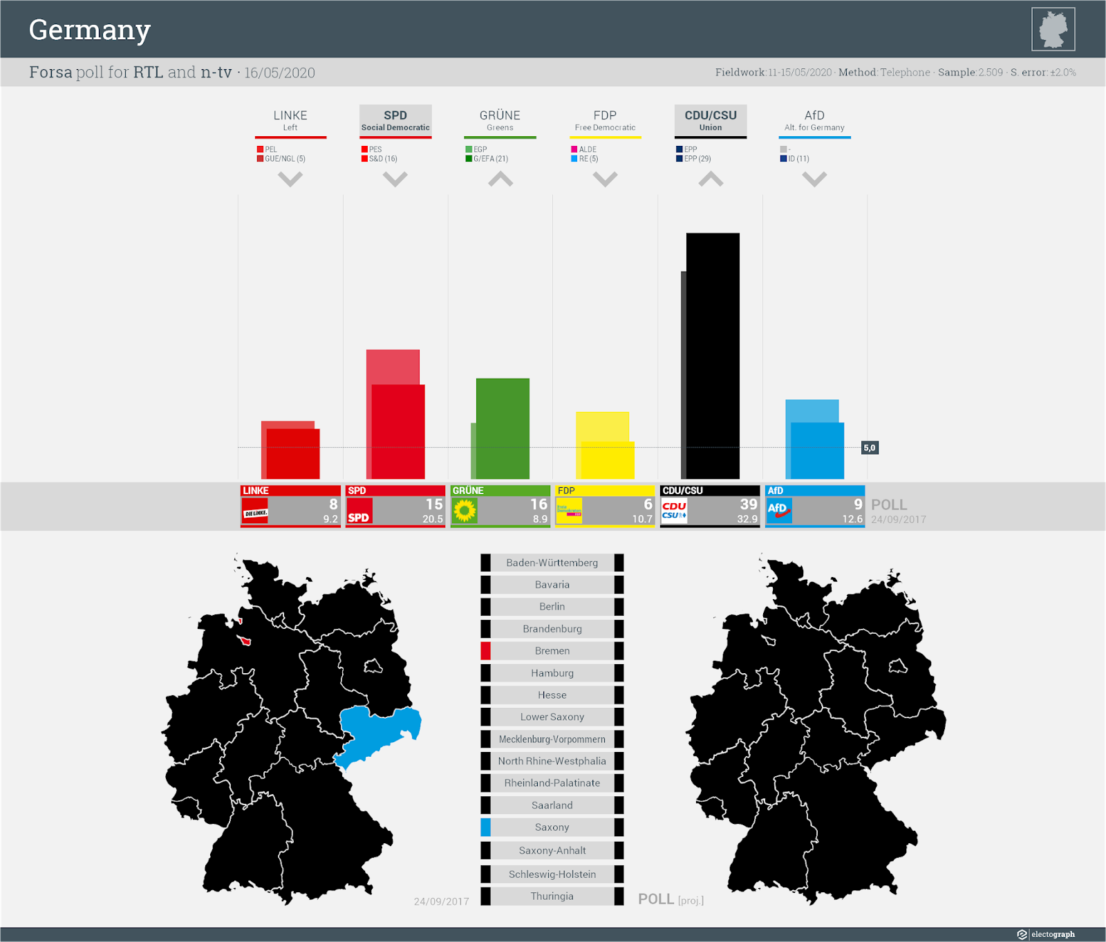 GERMANY: Forsa poll chart for RTL and n-tv, 16 May 2020