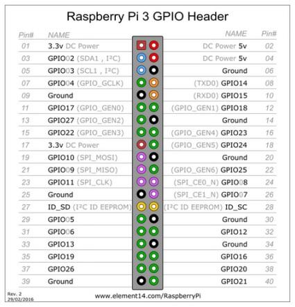 Pin GPIO Raspberry Pi 3 Model B