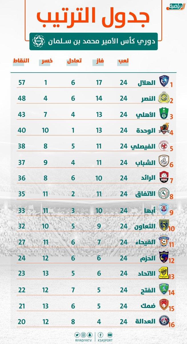 جدول ترتيب الدوري السعودي للمحترفين