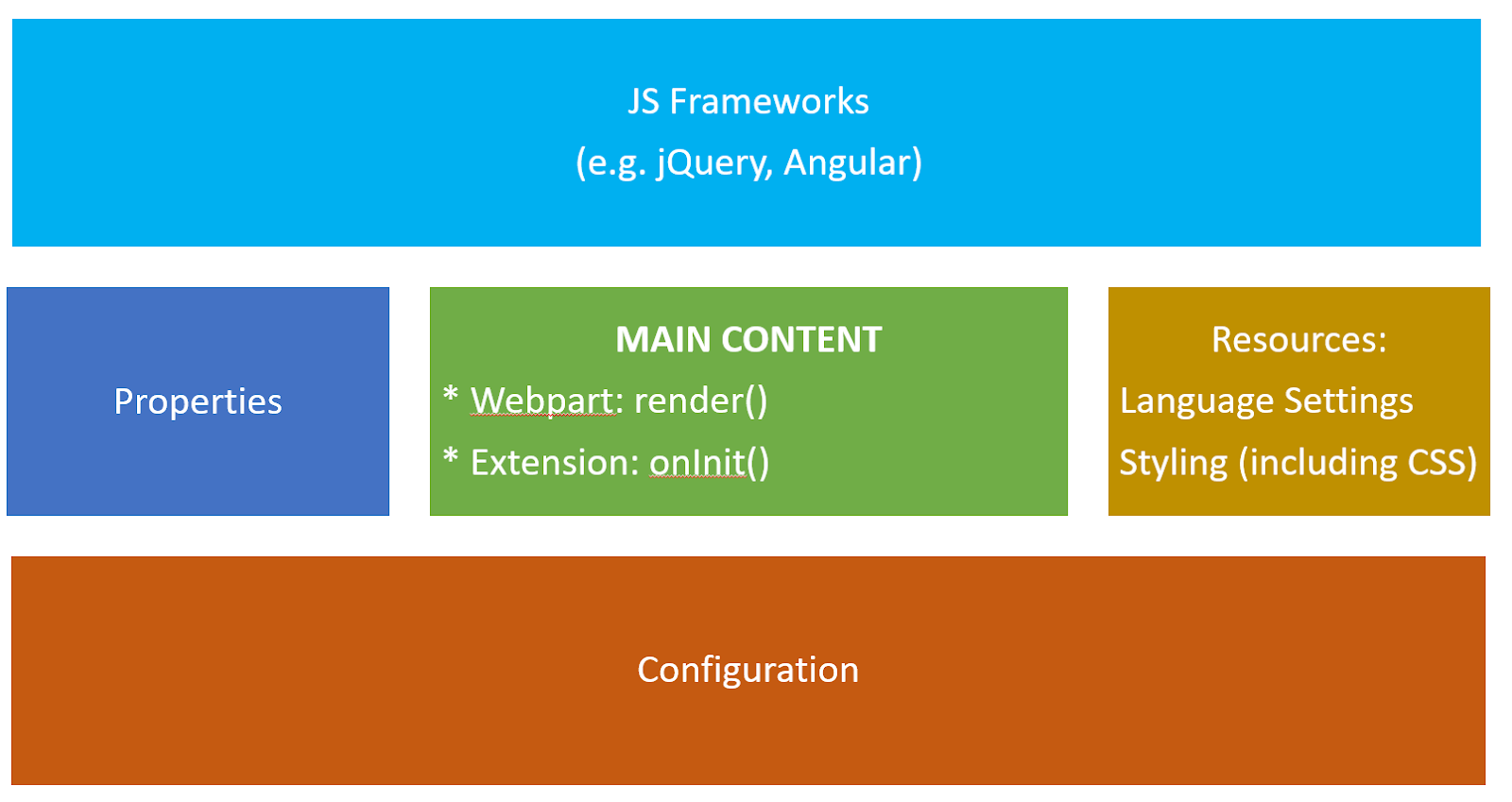 SharePoint & Office 365: SharePoint Framework (SPFx