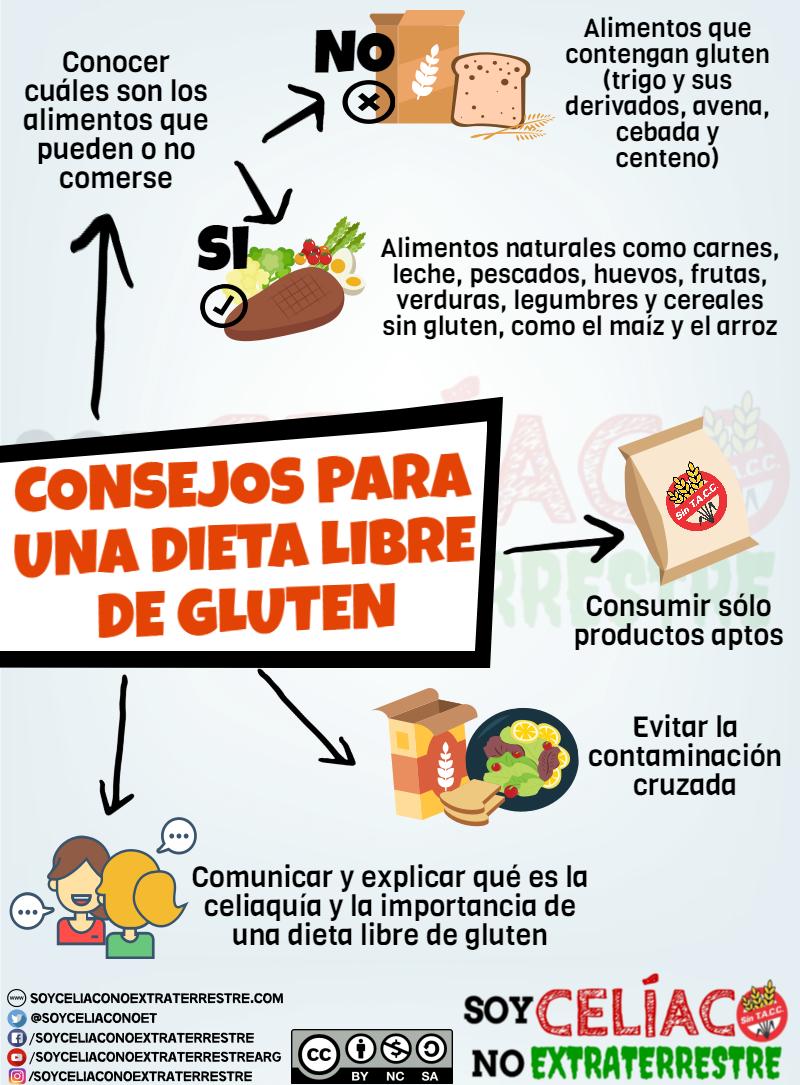 dieta sin trigo y sin lacteos