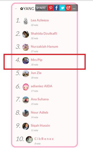 Tersenarai sebagai salah seorang TOP COMMENTATORS di Blog Shikin Razali