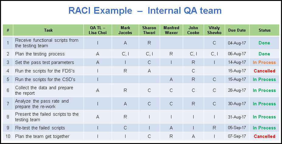 Raci matrix template excel and ppt with examples free for Raci analysis template