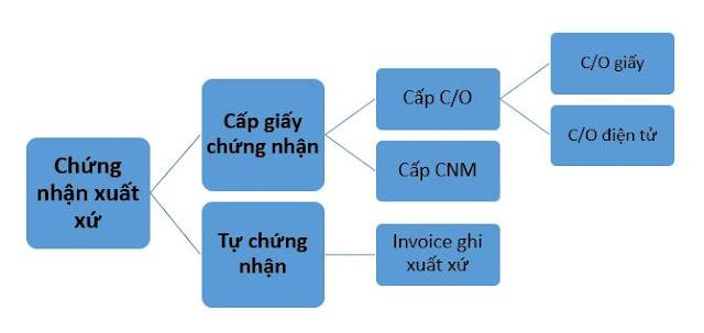 chung-nhan-xuat-xu