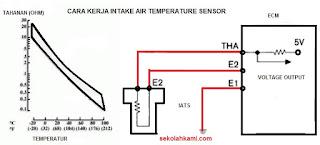 cara kerja intake air temperature sensor