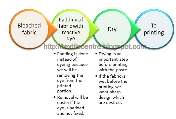Padding the fabric with Reactive dye