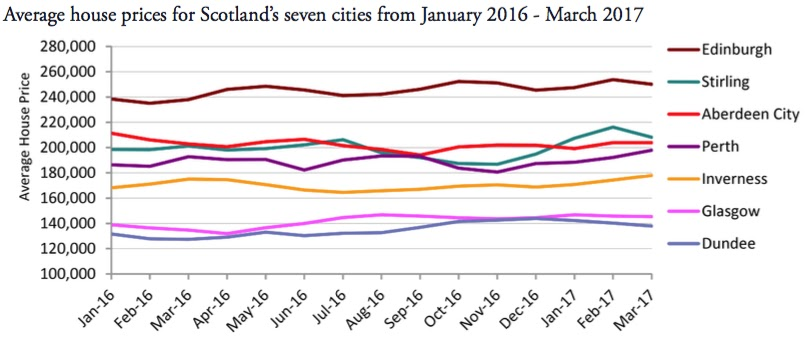scotland house price index march2017