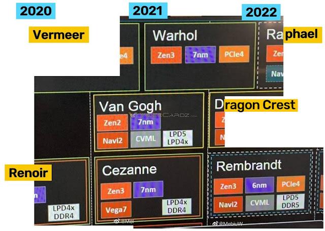 AMD-Roadmap-through-to-2022