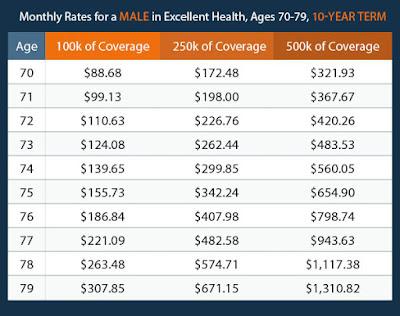 Life Insurance Rates for Seniors