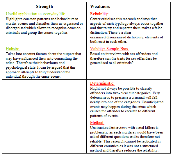 top down approach and offender profiling a psychology revision posted