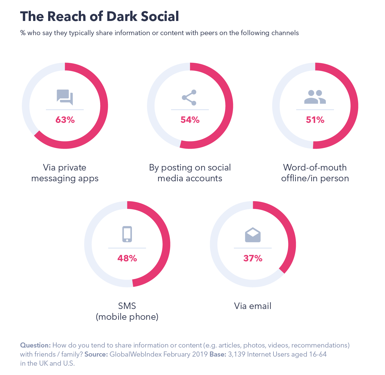 The reach of dark social media