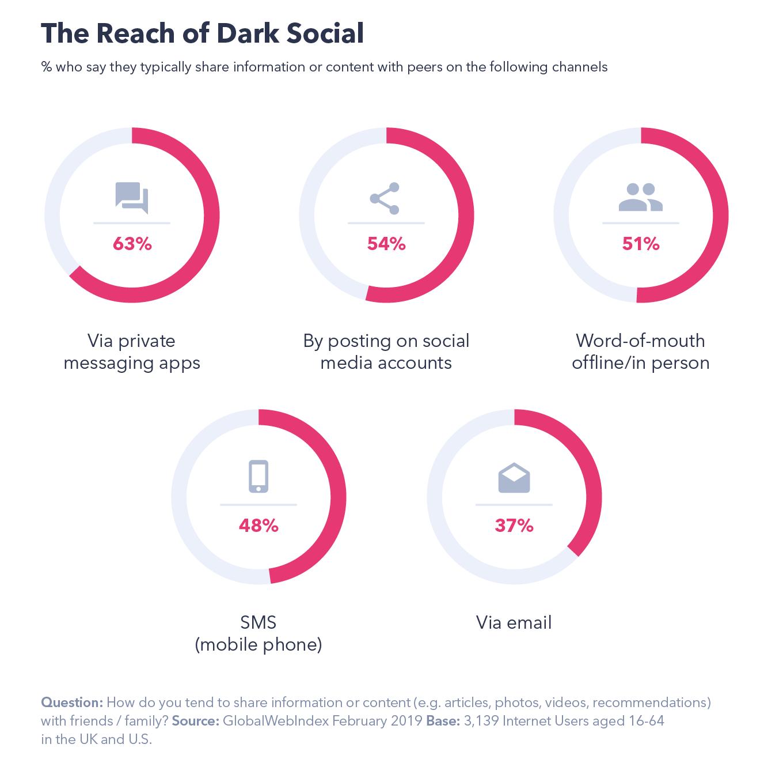 Social Media Platforms Are Making Users Anti-Social In Real Life