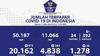 Tambah 973 Pasien, 21 Mei 2020 Jadi Rekor Tertinggi Lonjakan Kasus Baru Covid-19 di Indonesia