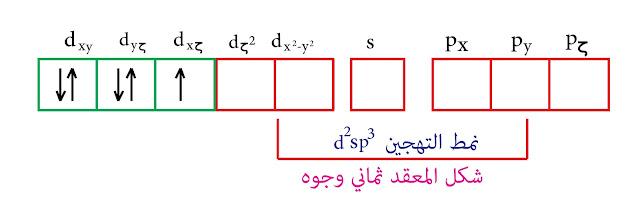 نمط التهجين d²sp³- نظرية رابطة التكافؤ الحديد الثلاثي