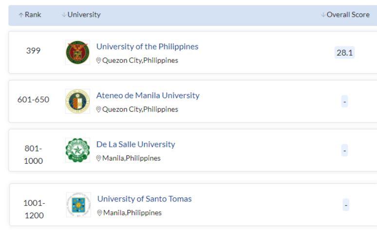 QS: 4 Philippine schools among world's top universities 2022