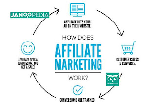 Janoopedia - Affiliate Marketing