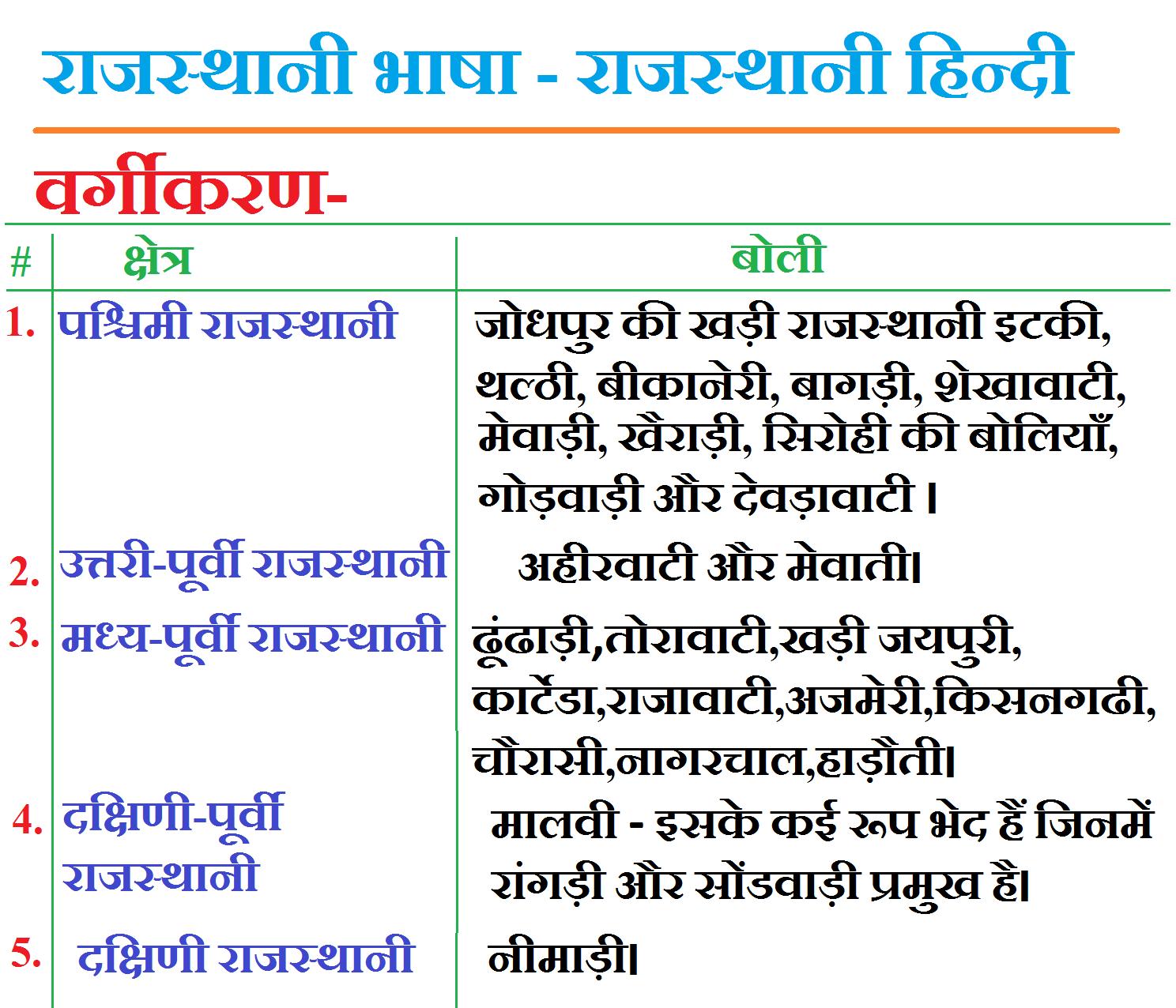 RAJASTHANI BHASHA KE BHED, UPBHED - HINDI