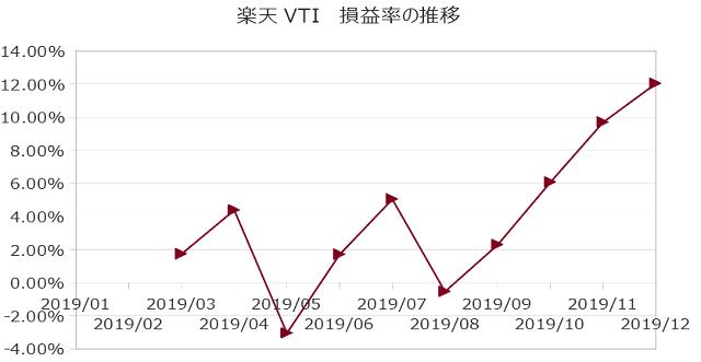2019年12月までの楽天VTI損益率の推移