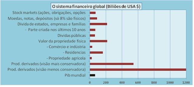 Como o sistema financeiro se vem apossando da Humanidade