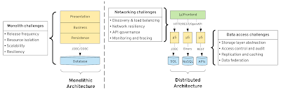 Application architecture evolution brings new challenges