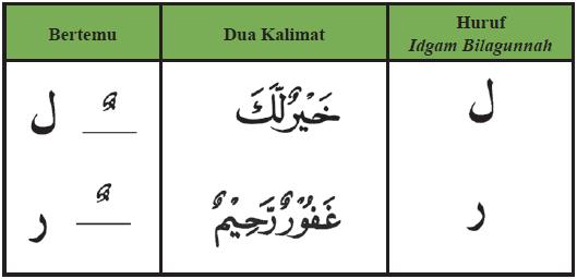 Idgam Adalah Related Keywords Suggestions Idgam Adalah Long Tail