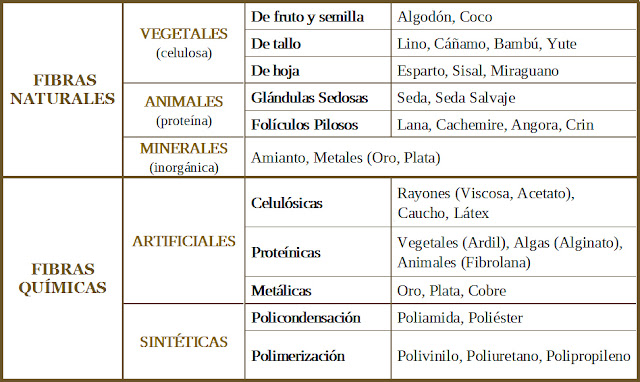 Tapicería Carrasco Asturias Clasificación de las Fibras