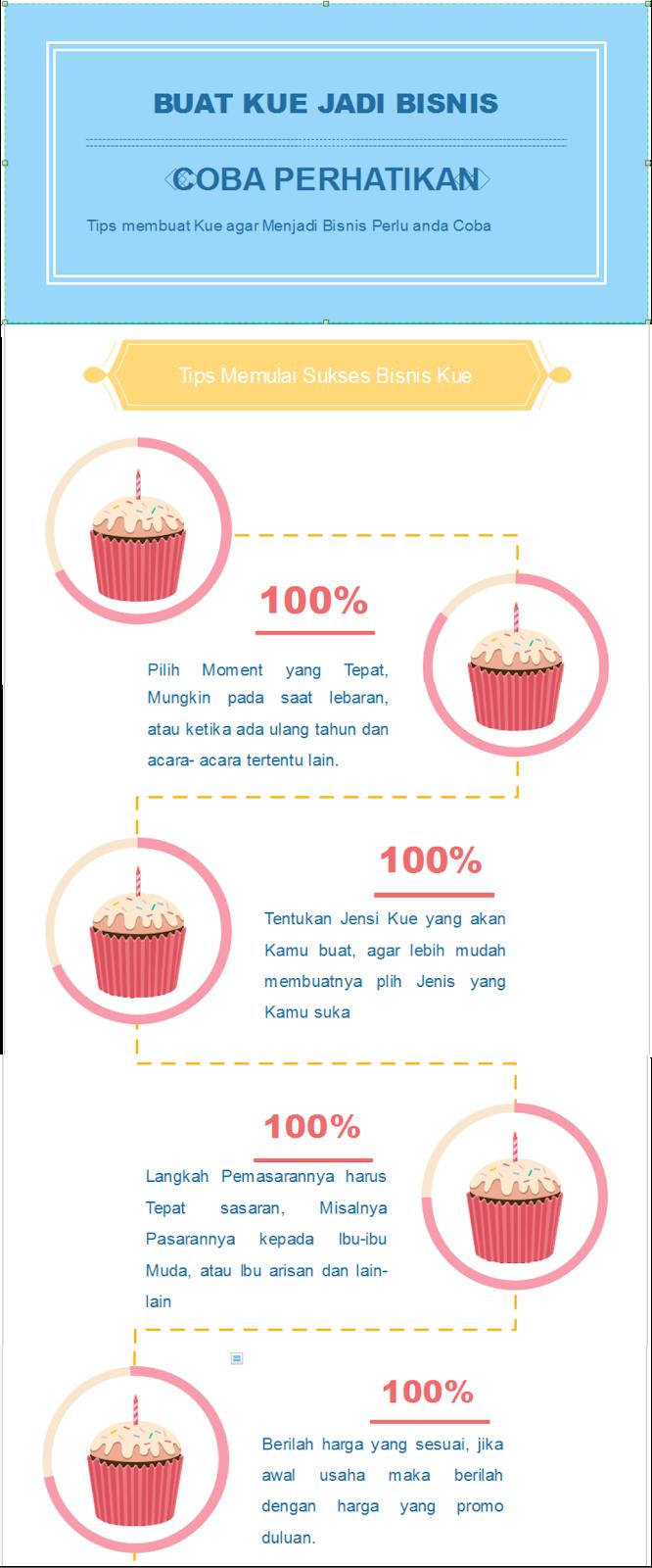 Tips usaha Kue