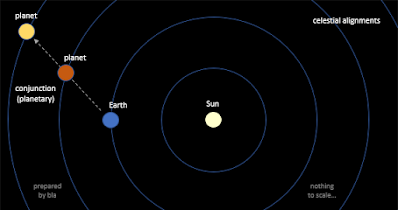 infographic - planetary conjunction