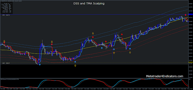 DSS and TMA Scalping