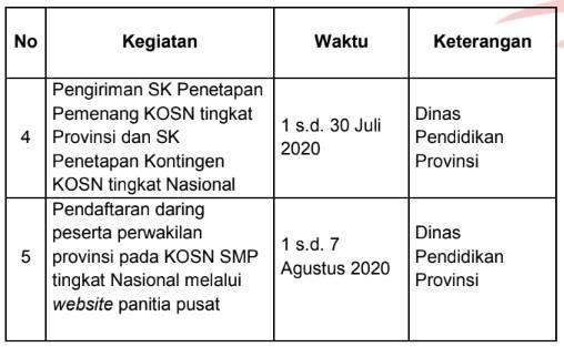 Jadwal Penyerahan Dokumen dan Registrasi Peserta Kompetisi Olahraga Siswa Nasional (KOSN) SMP Tahun 2020