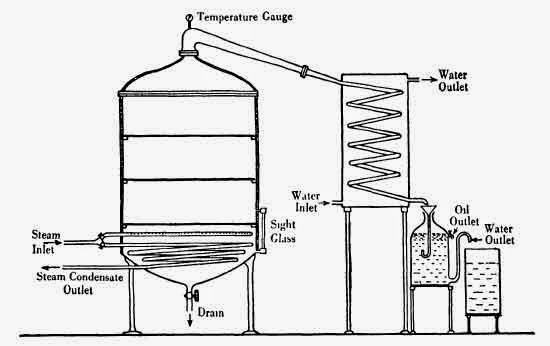 Sketch of an experimental still