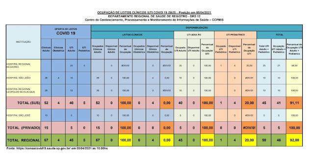 Taxa de ocupação dos leitos de UTI adulto, 100% para o SUS e 100 % para o particular, lotado os leitos para o SUS para o Vale do Ribeira (05/04)