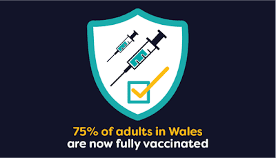 75% of adults in Wales fully vaccinated