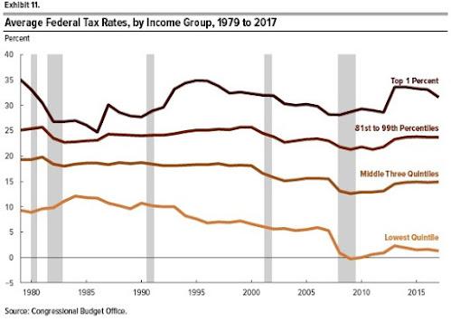 Desigualdade de renda nos EUA, de acordo com CBO 3