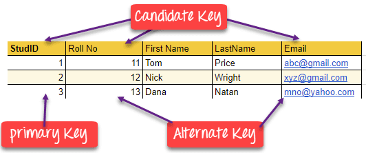 關聯模式的五大鍵 Super key、Candidate Key、Primary Key、Alternate Key、Foreign Key