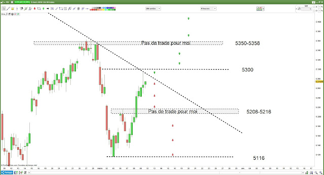 Matrice de trading pour lundi [12/03/18]