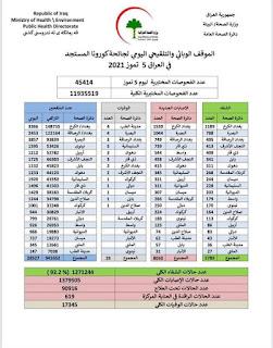 الموقف الوبائي والتلقيحي اليومي لجائحة كورونا في العراق ليوم الاثنين الموافق ٥ تموز ٢٠٢١