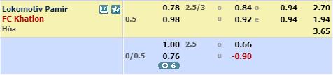 Nhận đinh Lokomotiv Pamir vs Khatlon, 18h30 ngày 26/4, vòng 4 giải VĐQG Tajikistan: Cửa trên sáng nước 2