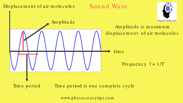 Telecommunication technology fundamental principle,telecommunication network,sound wave,telecommunication example