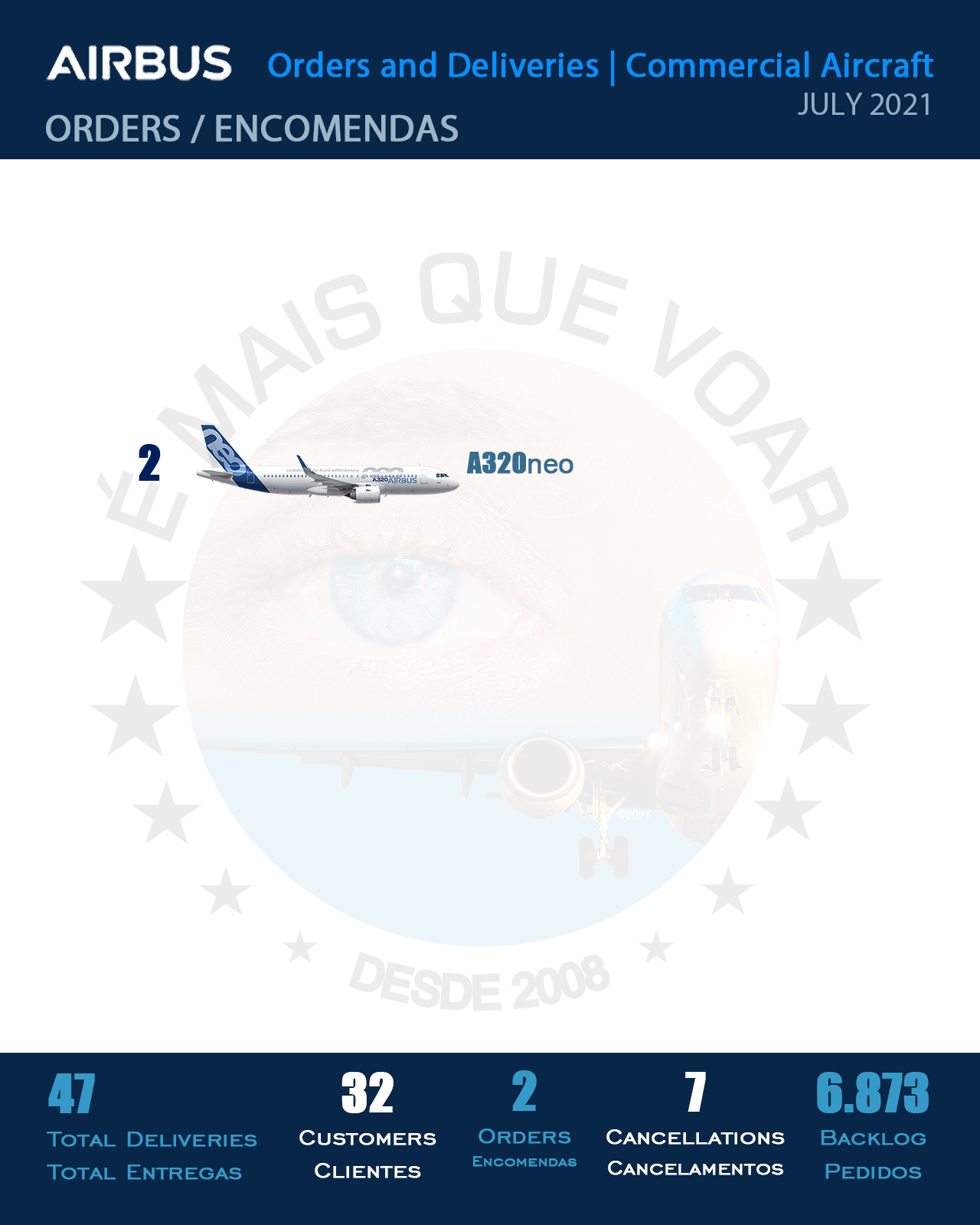 INFOGRAPHIC: Orders and Deliveries Airbus Commercial Aircraft – July 2021   MORE THAN FLY