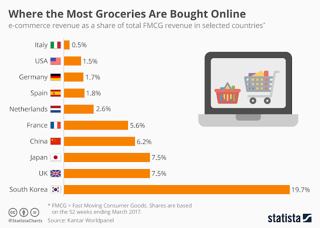 """ countries and their grocery shopping addiction via digital channels"""