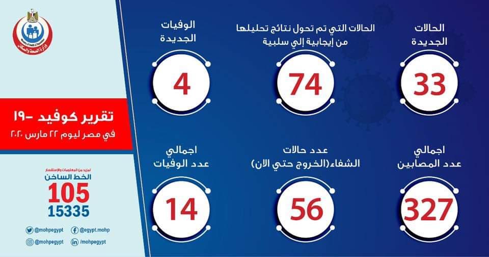 عاجل.. وزارة الصحة: تسجيل 4 حالات وفاة و33 إصابة جديدة بكورونا