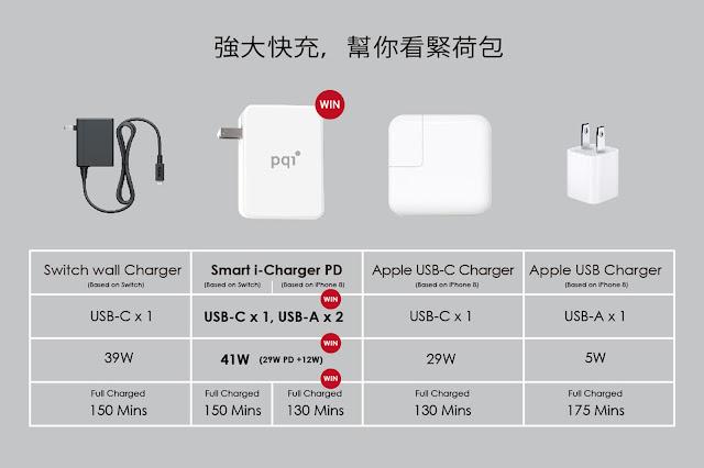 【開箱】靈巧多工一對三 PQI Smart i-Charger PD 41W 充電器 - 一個充電器能有多種用途