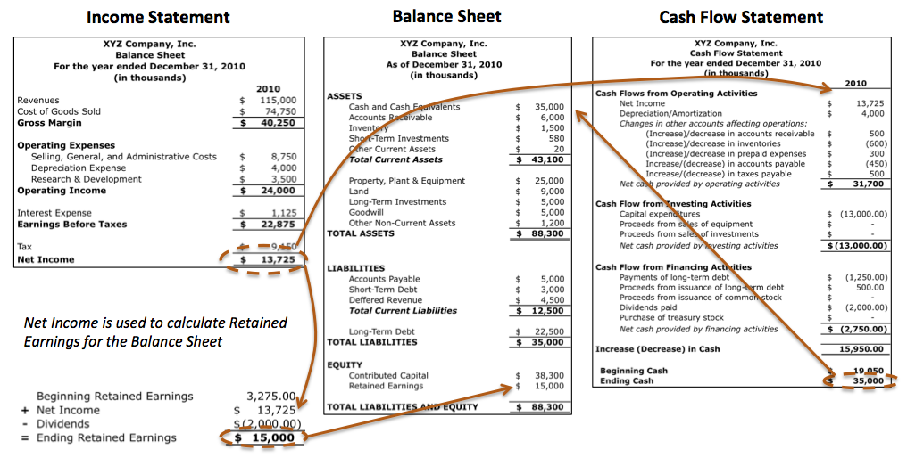 Link between income statement balance sheet and cash flow