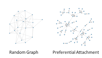 Using Igraph to Mine Graph Analysis - DZone Database