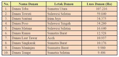 Tabel Terluas di Indonesia