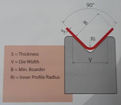 Ký hiệu thông số và mô phỏng khi chấn