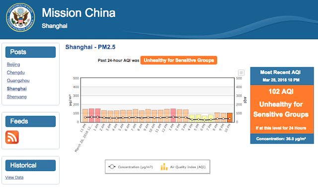 Mission China page for current Shanghai PM2.5 readings