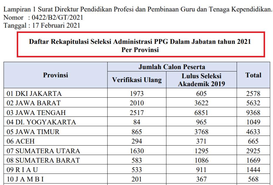 gambar Pengumuman Pelaksanaan Seleksi Administrasi PPG Dalam Jabatan Tahun 2021